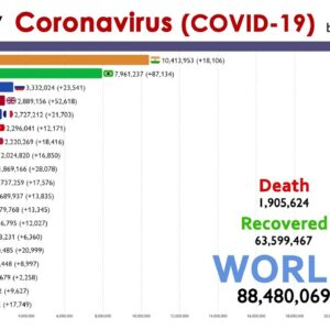 Top 20 Country by Total Coronavirus Infections (2020.1.15 to 2021.1.7)