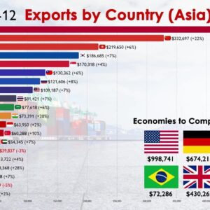 Top 20 Largest Exporters in Asia (1970-2020)