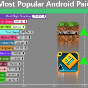 Top 20 Most Popular Android Paid Apps & Games (2015-2021)