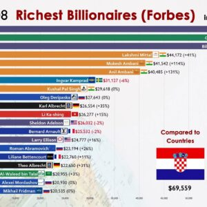 Top 20 Richest People in the World (1996-2021)