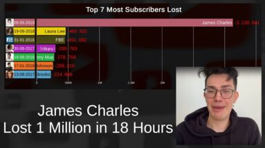 Top 7 Most Subscribers Lost and Gained in a Week (Full YouTube History)