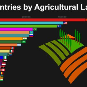 Top Countries by Agricultural Land Area 1961 to 2017