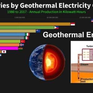 Top Countries by Geothermal Electricity Generation - 1980 to 2017