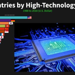 Top Countries by High-Technology Exports 1988 to 2018