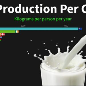 Top Countries by Milk Production Per Capita