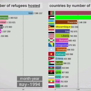 Top Countries by Number of Refugees (1990-2018)