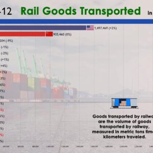 Top Countries by Railway (Train) Goods Transported (1980-2020)