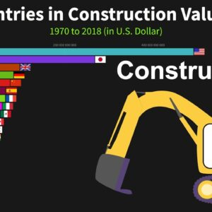Top Countries in Construction Value Added