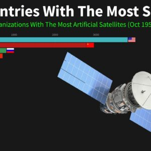Top Countries With The Most Satellites