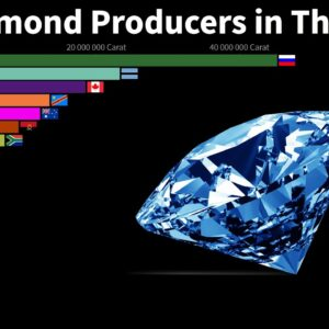 Top Diamond Producers in The World from 1920 to 2019