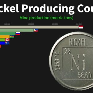 Top Nickel Producing Countries, 1970 to 2019