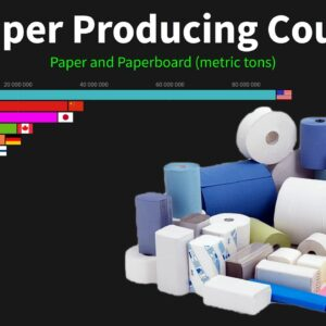 Top Paper Producing Countries, 1961 to 2018