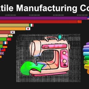 Top Textile Manufacturing Countries1963 to 2017