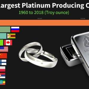 World's Largest Platinum Producing Countries from 1960 to 2018