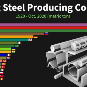 World's Largest Steel Producing Countries from 1920 to 2020