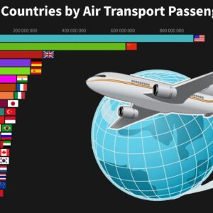 World's Top Countries by Air Transport Passengers Carried - 1970 to 2018
