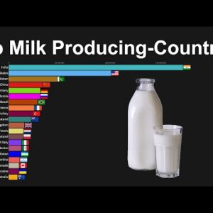 World's Top Milk Producing Countries - from 1960 to 2019