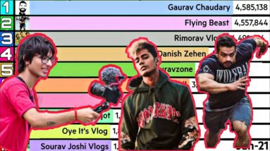 Top 10 Most Subscribed Vloggers In India 🇮🇳 (Updated)