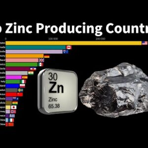 Top Zinc Producing Countries in The World From 1920 to 2020 (in Metric Ton)