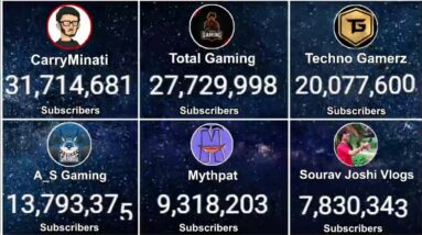 Fastest Growing YouTube Channels  In India Live Subscriber Count