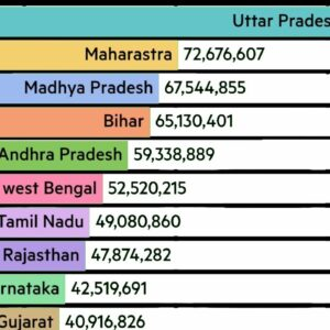 Indian States Ranked by Hindu Population (1950-2021)