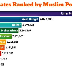 Indian States Ranked by Muslim ☪️ Population