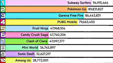 Most Played Mobile Games By Player Count | Highest Grossing Mobile Games