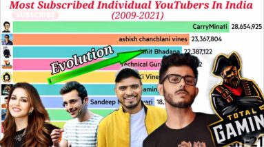 Most Subscribed Individual YouTubers In India Evolution (2009-2021)