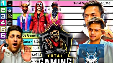 Top 10 Free Fire Gaming YouTubers In India 🇮🇳 | @Total Gaming @A_S Gaming