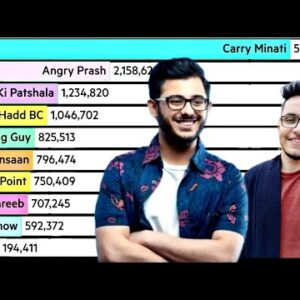 Top 10 Roasters In India 🇮🇳 | @CarryMinati @Triggered Insaan