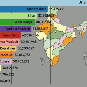 Most Populated States In India 🇮🇳 Evolution (+future)