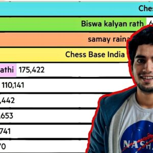 Top 10 Most Subscribed Chess YouTube Channels In India 🇮🇳
