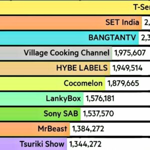 Top 10 Fastest Growing YouTube Channels In July 2021