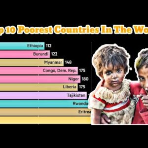Top 10 Poorest Countries In The World (1960-2021)