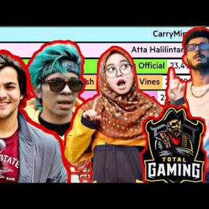 Top 10 YouTubers In Asia | Who Is No. 1..?