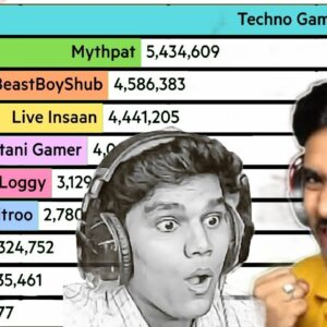 Top 10 Most Popular Minecraft YouTubers 🇮🇳 | Ft. Techno Gamerz, Mythpat,Live Insaan