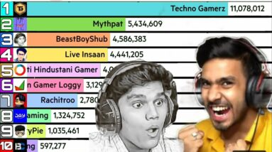 Top 10 Most Popular Minecraft YouTubers 🇮🇳   Ft. Techno Gamerz, Mythpat,Live Insaan