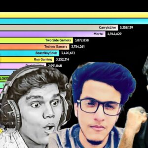 Top 20 Most Subscribed Gaming YouTubers In India 🇮🇳 @Techno Gamerz @Total Gaming
