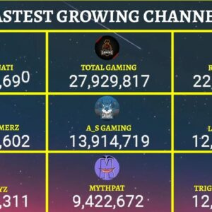 Fastest Growing YouTubers In India Live Subscriber Count