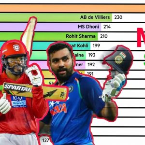 MOST SIXES IN IPL HISTORY (2008-2021)