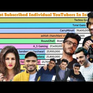 Most Subscribed Individual YouTubers In India 2009-2021 [ + Future]