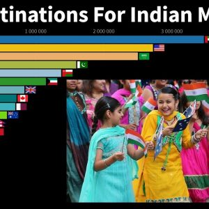 The Top Destinations For Indian Migrants From 1960 to 2020