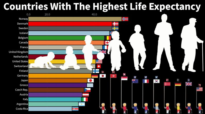 Countries With The Highest Life Expectancy From 1750 to 2100
