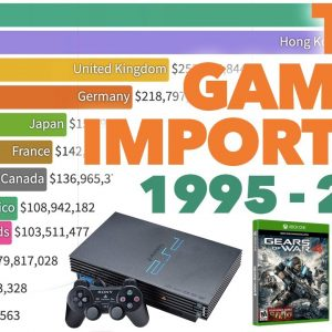 Top Console & Video Game Importers 1995 - 2021